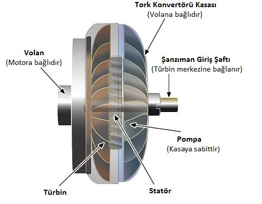 Tork konvertörü anlamak